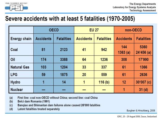 2005 ENSAD Stats