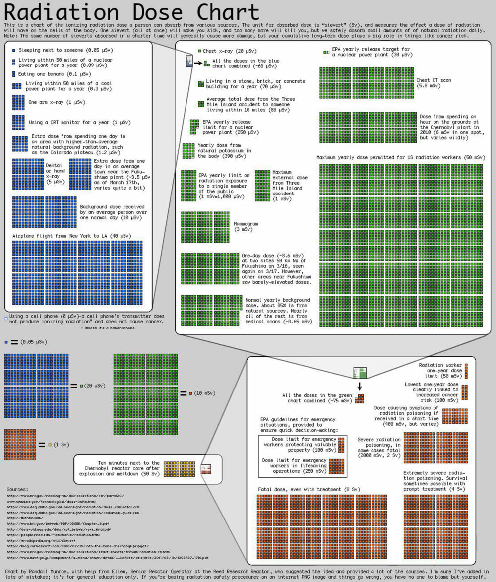 Dose Chart