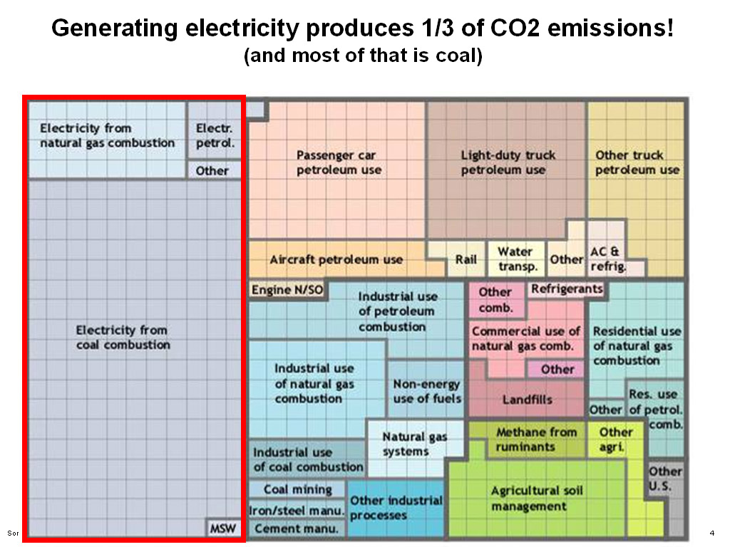 Electricity Carbon Chart