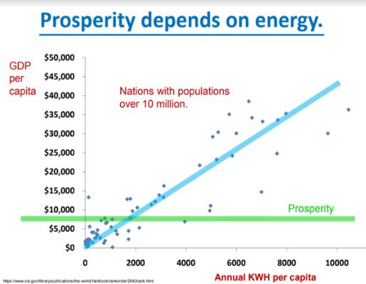 Energy Prosperity Aim High Hargraves 2009