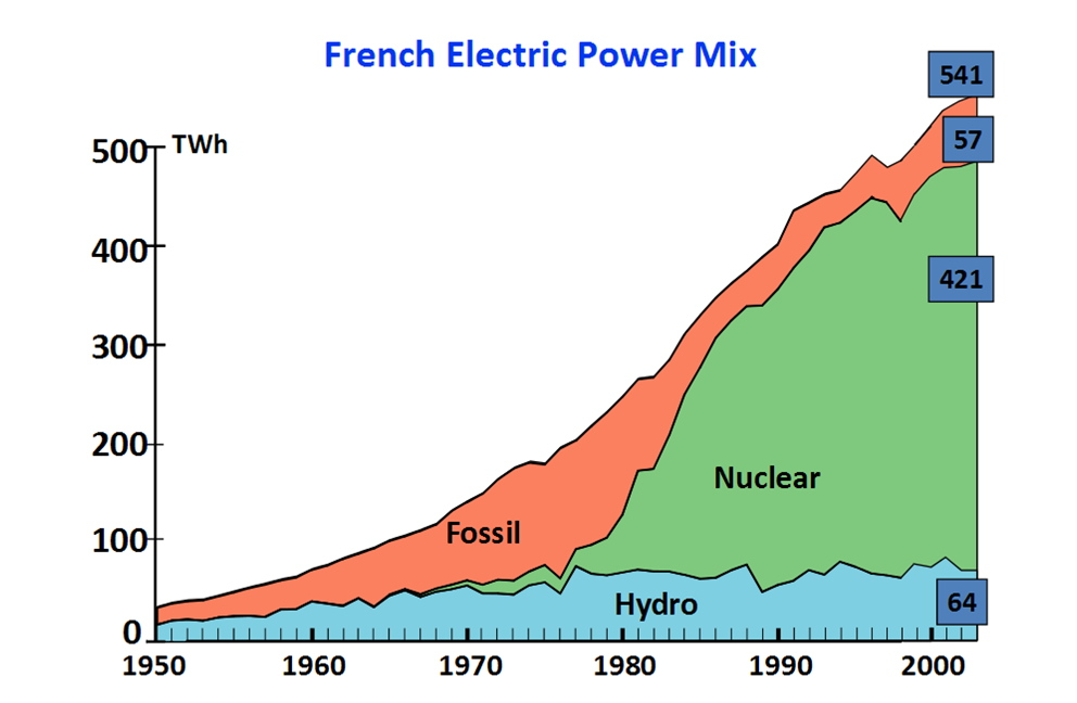 French Power Mix History