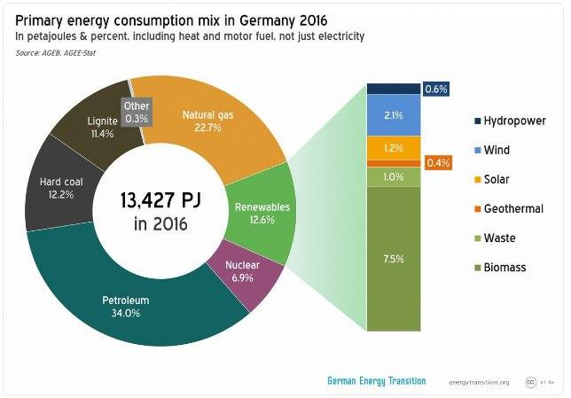 German Energy 2016