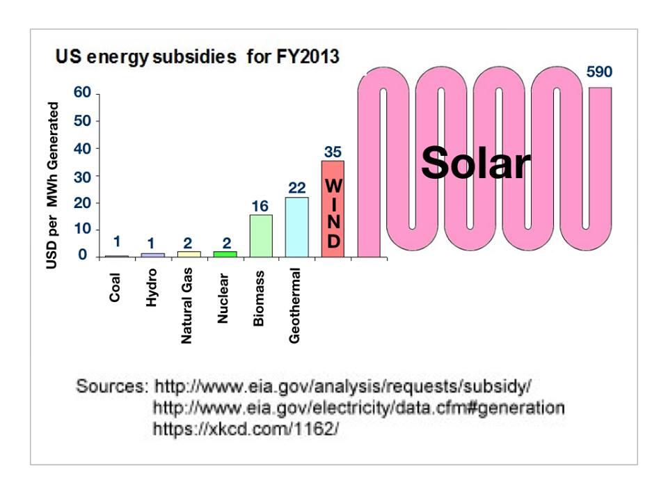Subsidies 2