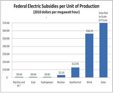 Subsidy Chart
