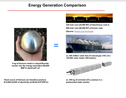 Thorium Energy Generation