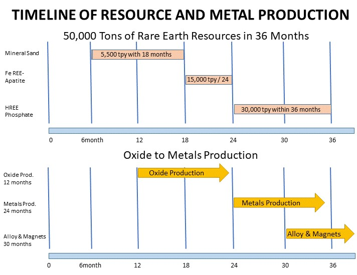 Timeline of Resource and Metal Production