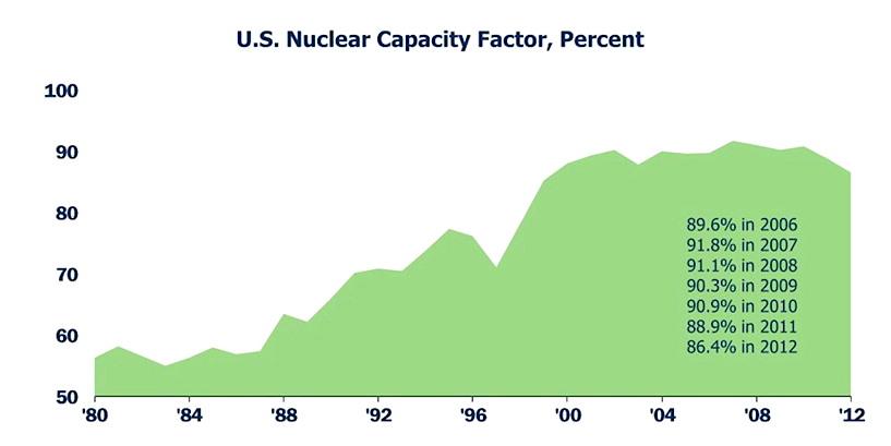 US Nuke Capacity