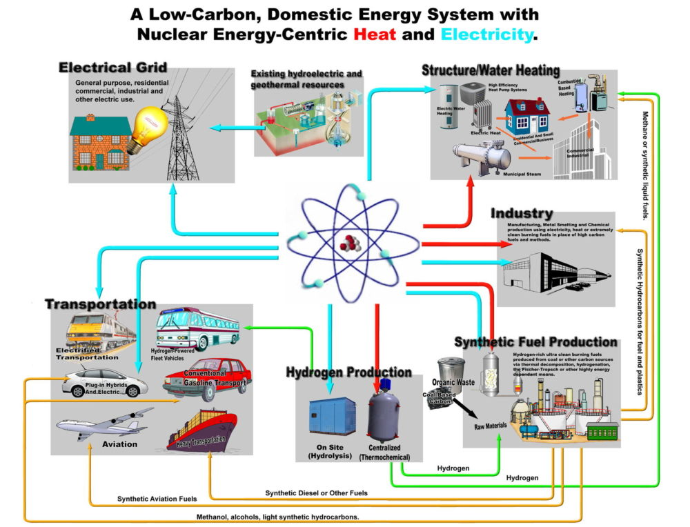 Nuclearcentric