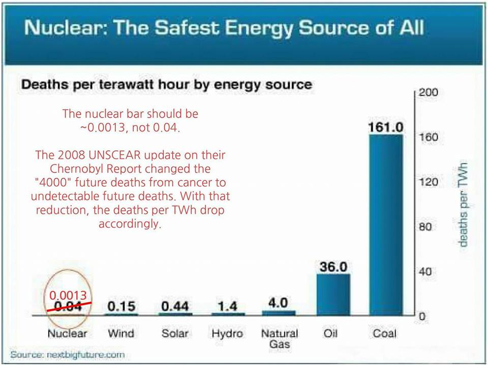 Safety of Nuclear vs All Others 1a
