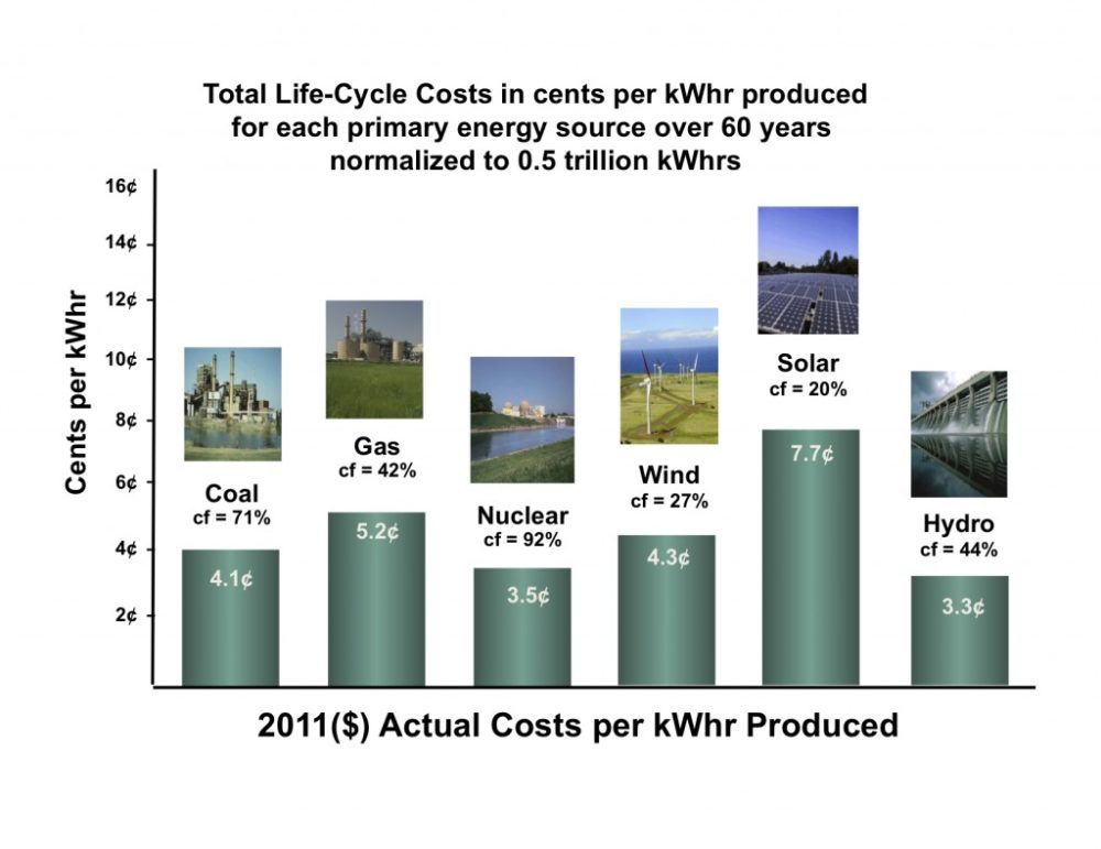 Total Energy Costs