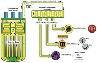 Molten Salt Reactor Experiment (MSRE)