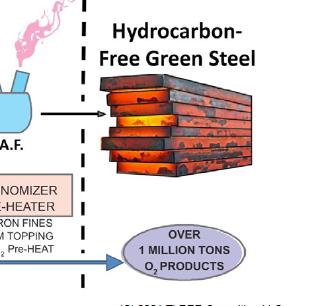 Nuclear-Hydrogen Green Steel Process Flow Chart